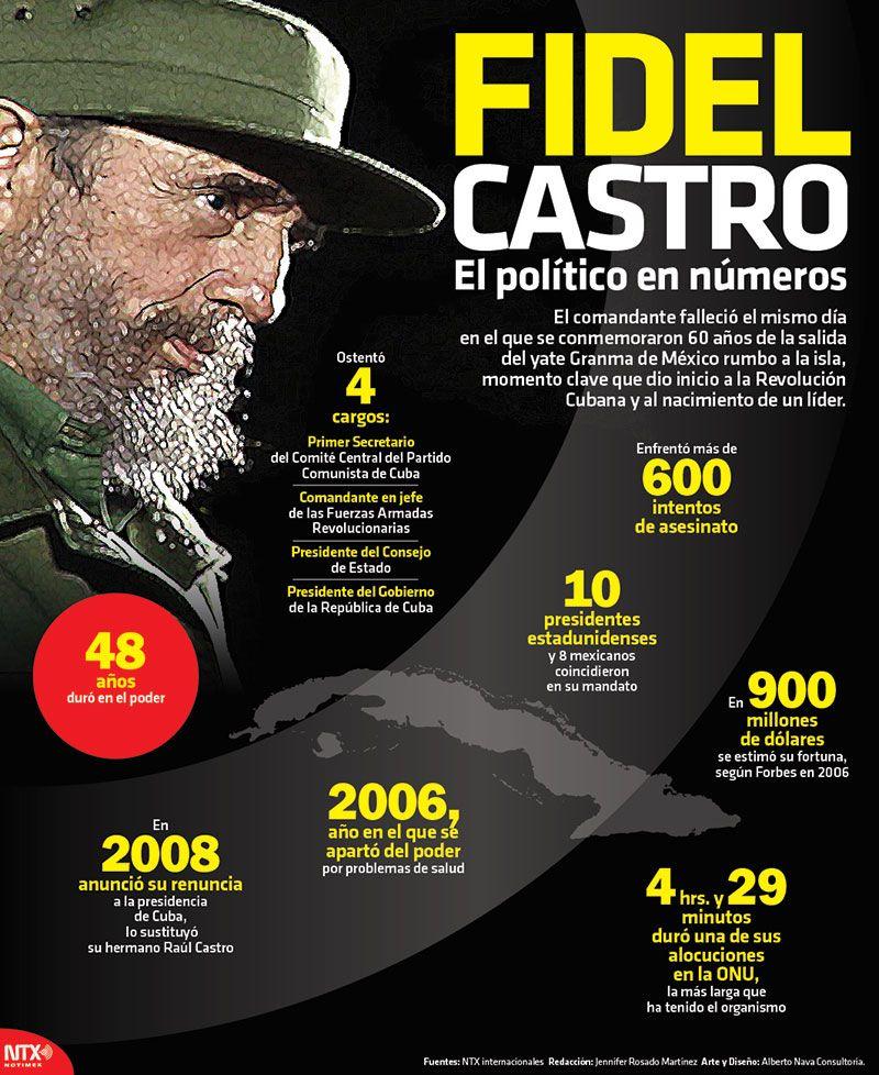 Sabiasque Durante El Mandato De Fidel Castro Coincidieron 10 Presidentes Estadunidenses Y 8 Posters De Ciencias Ciencia Y Conocimiento Profesores De Historia