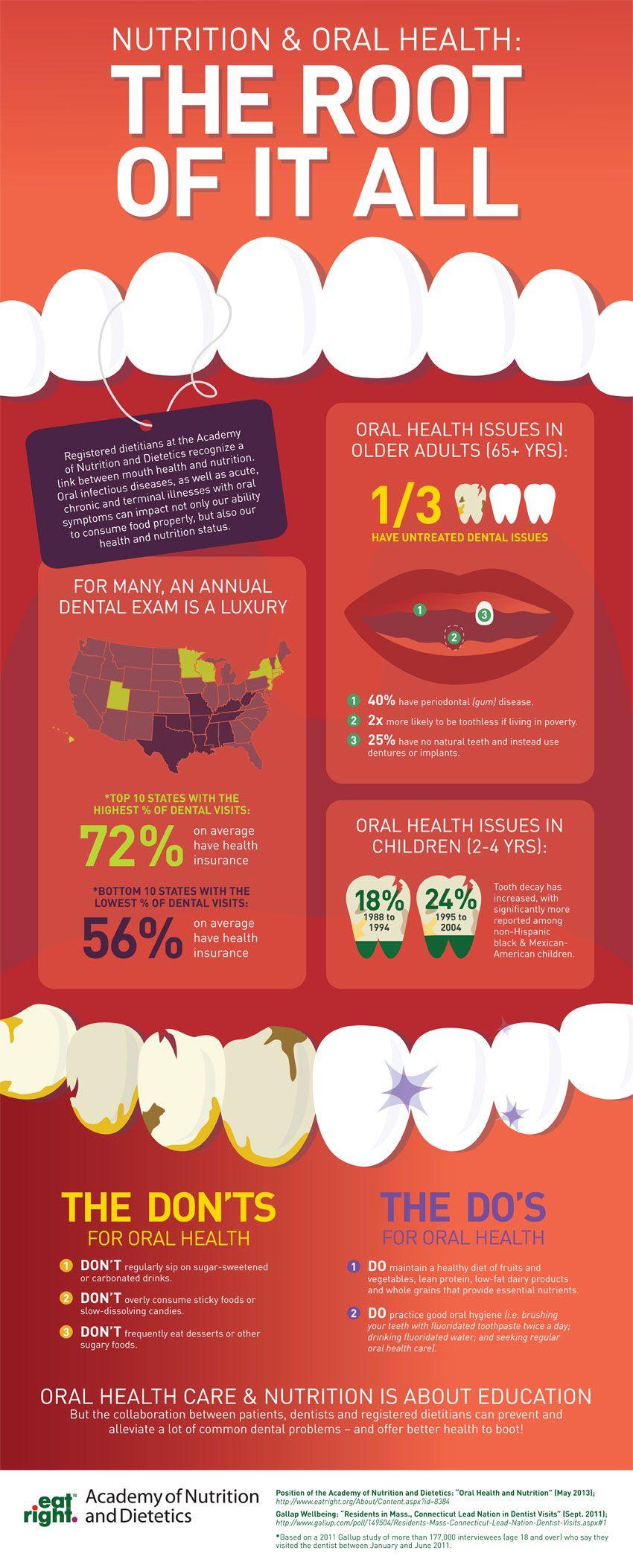 Ernährung & Mundgesundheit   – Brain for the Food