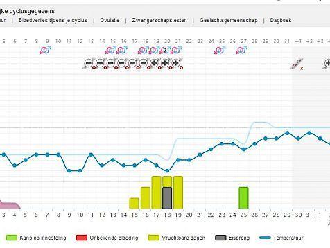 Tip Zwanger Worden: Cyclus App van www.mamaapps.nl Op de afbeelding een mooi voorbeeld van een zwangerschapsgrafiek.