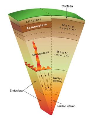 Estructura Interna Tierra Ciencias De La Tierra Capas De