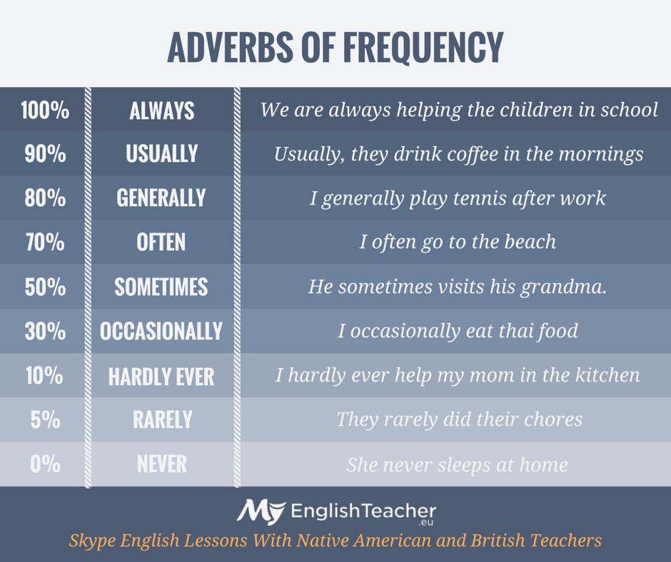 Adverbs Of Frequency - MyEnglishTeacher.eu