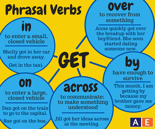 Phrasal verbs get diagram definitions examples craft ideas phrasal verbs get diagram definitions examples ccuart Gallery