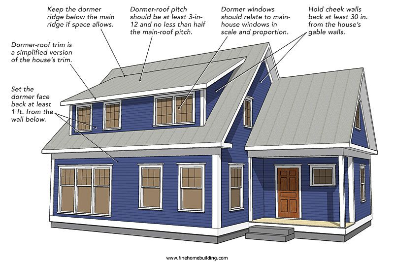 Flush Dormer A Also Called Wall Or Open Face Has That S With The Below No Main Roof Eave Running Across