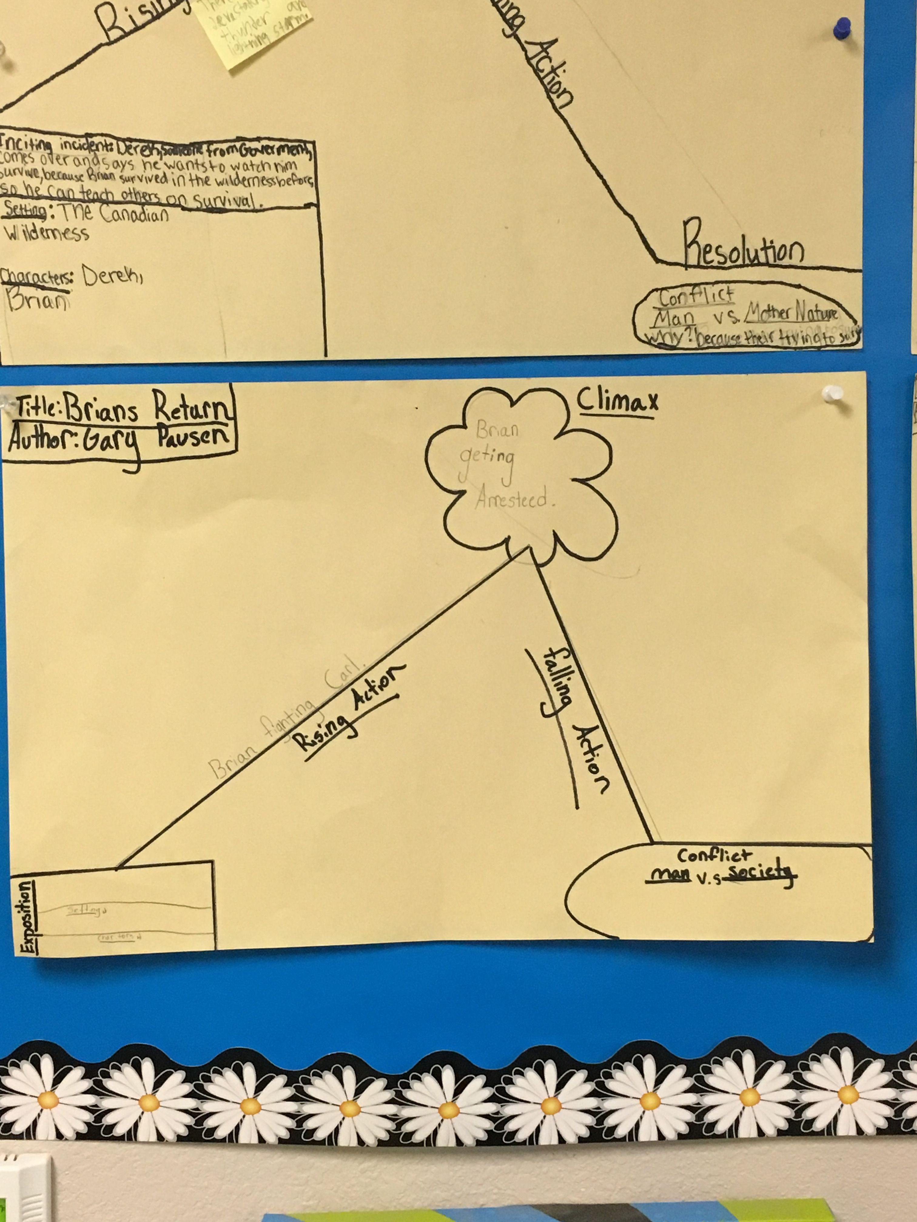 This Is A Chart Children Made To Help Them Understand The