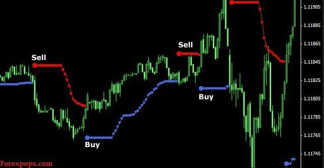 Binary options strategy 5 minutes 15 min no loss stack glasses plus minus betting