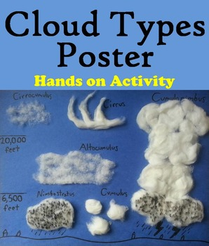 Types Of Clouds Poster Weather Unit Teaching Weather Weather Science Weather Unit