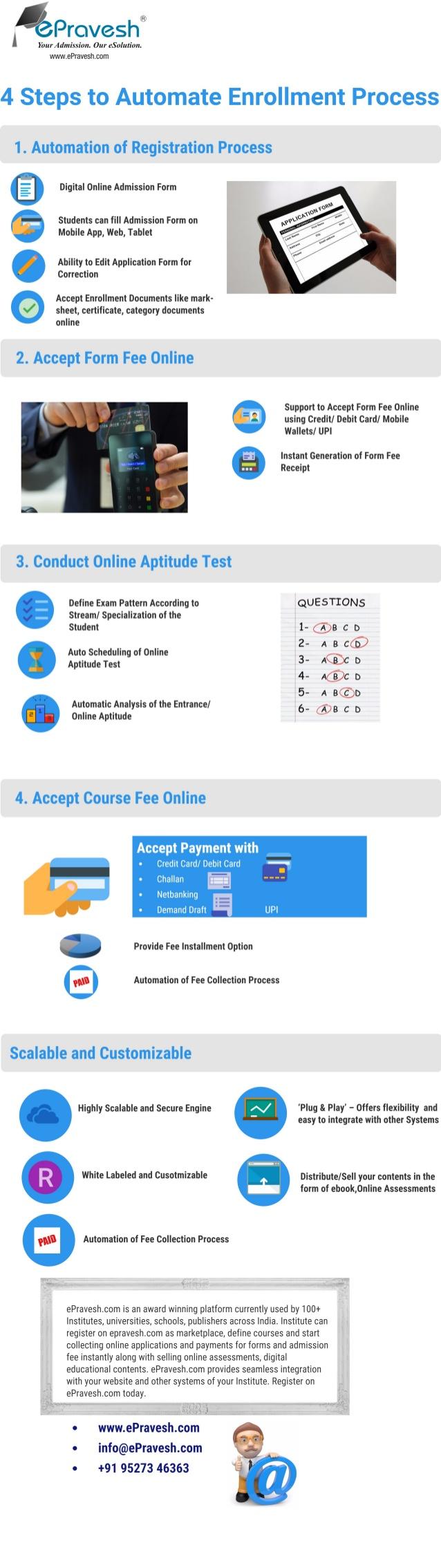 Pin By Splashgain Technology Solution On Education Admission Platform Online University Admissions Entrance Exam