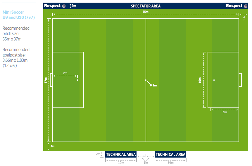 7x7 Foortball Pitch Dimensions Fa Pitch Recreation Entertaining