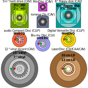 Til That Blu Ray Discs Hold More Data Because The Laser Is Actually Blue Which Has As Shorter Wavelength Than Red And Blu Ray Discs Optical Disc Drive Blu Ray