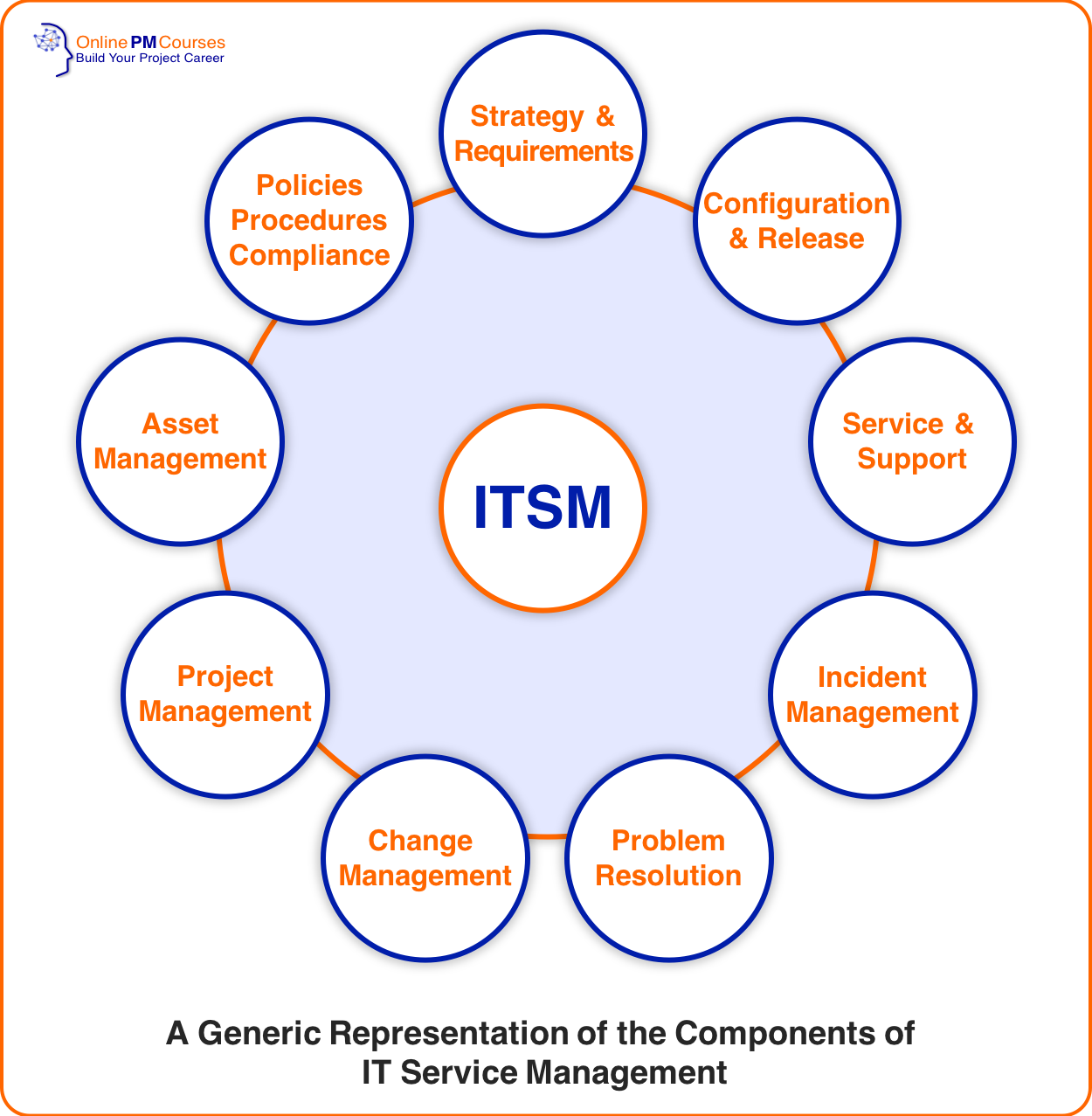 This Is What Every Project Manager Should Know About Itil Project Management Management Change Management