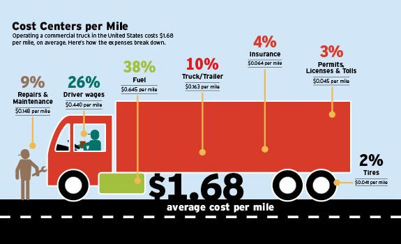 Commercial Trucking Cost Per Mile For Operating A Truck In The Us Centers