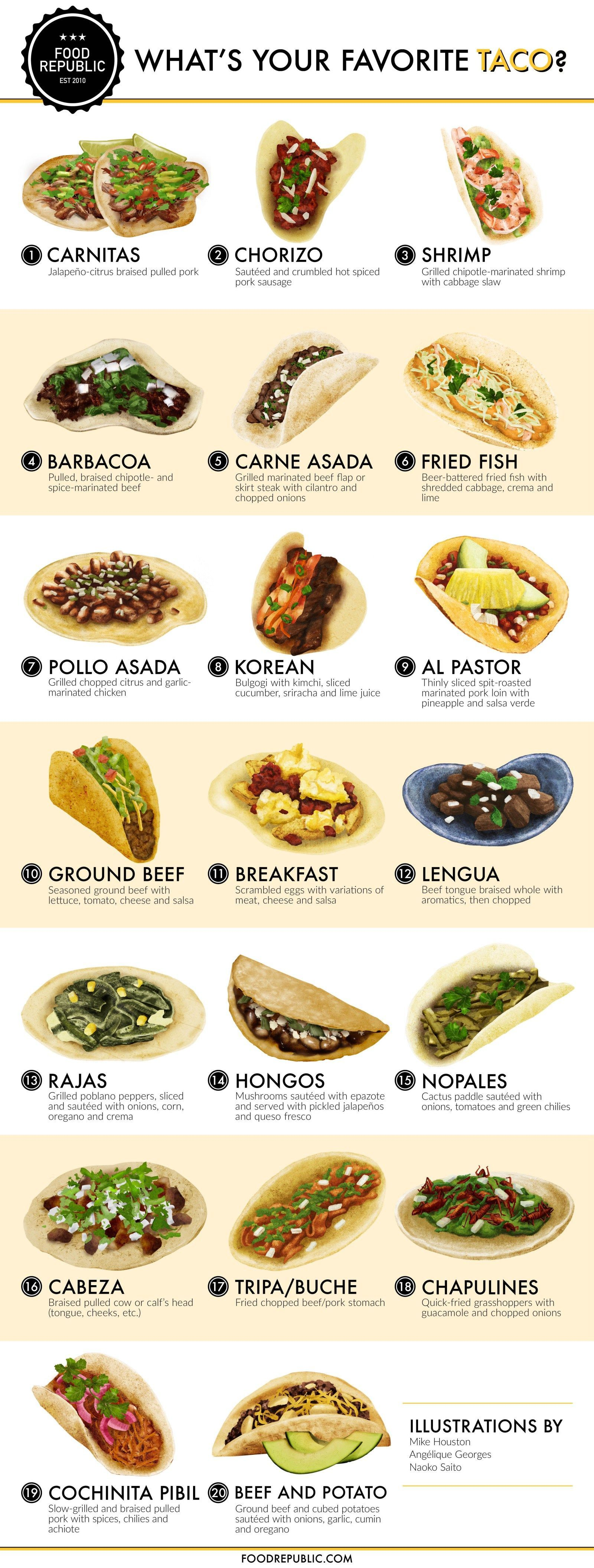Where does your favorite goodness-in-a-tortilla land on our chart ...