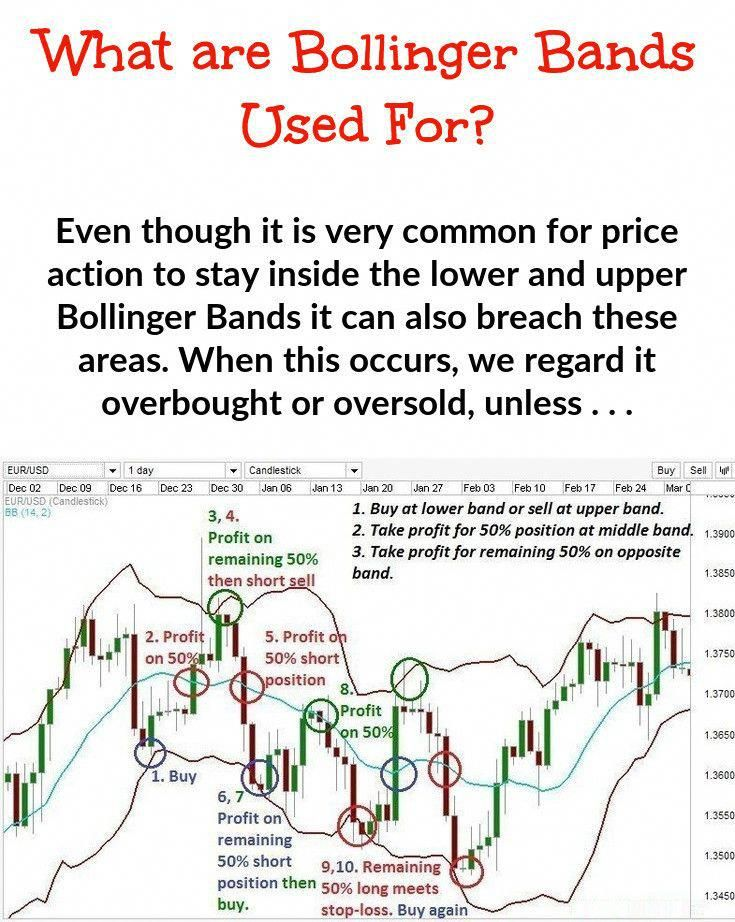 Want To Know More About Bollinger Band Volatility Tips