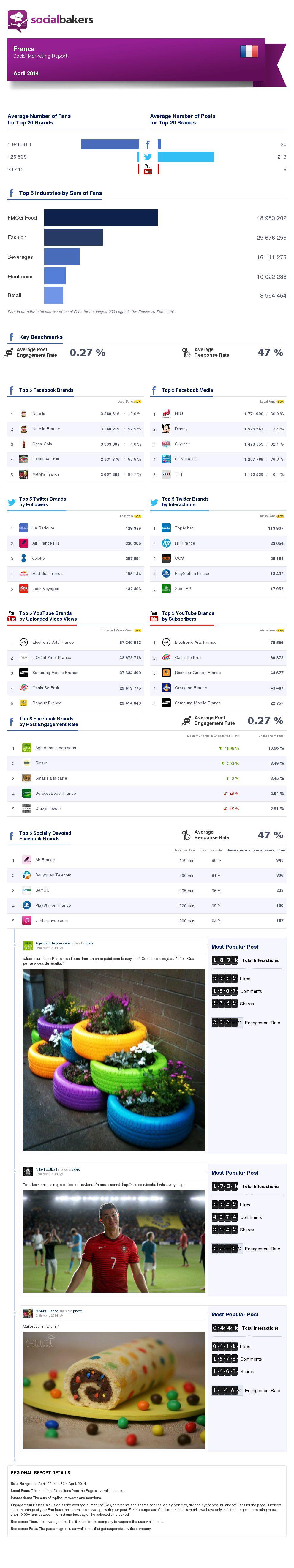 Social Media Marketing Report France Avril  Source