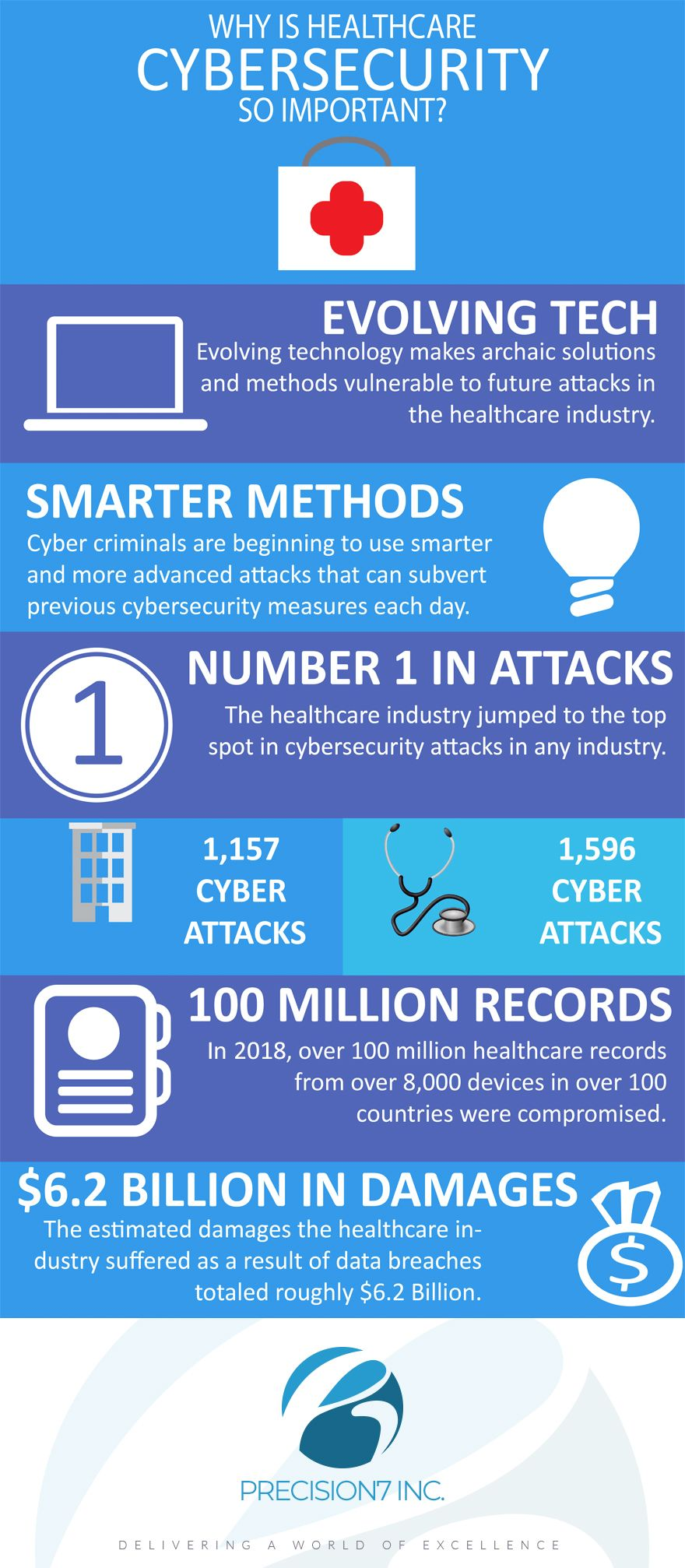 Why Is Cyber Security So Important To Healthcare Cyber Security Health Care Cyber