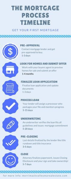 Timeline Of The Mortgage Process Getting Your First Mortgage Http Merrimackvalleymarealestate Com Gett Buying Your First Home Home Mortgage Mortgage Process