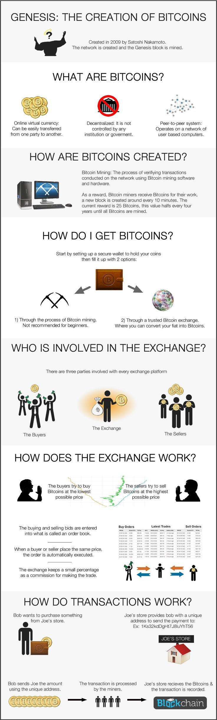 The Creation of Bitcoins Infographic