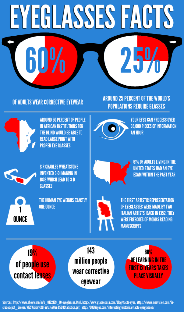 d06be93f88 Eyeglasses Facts Infographic