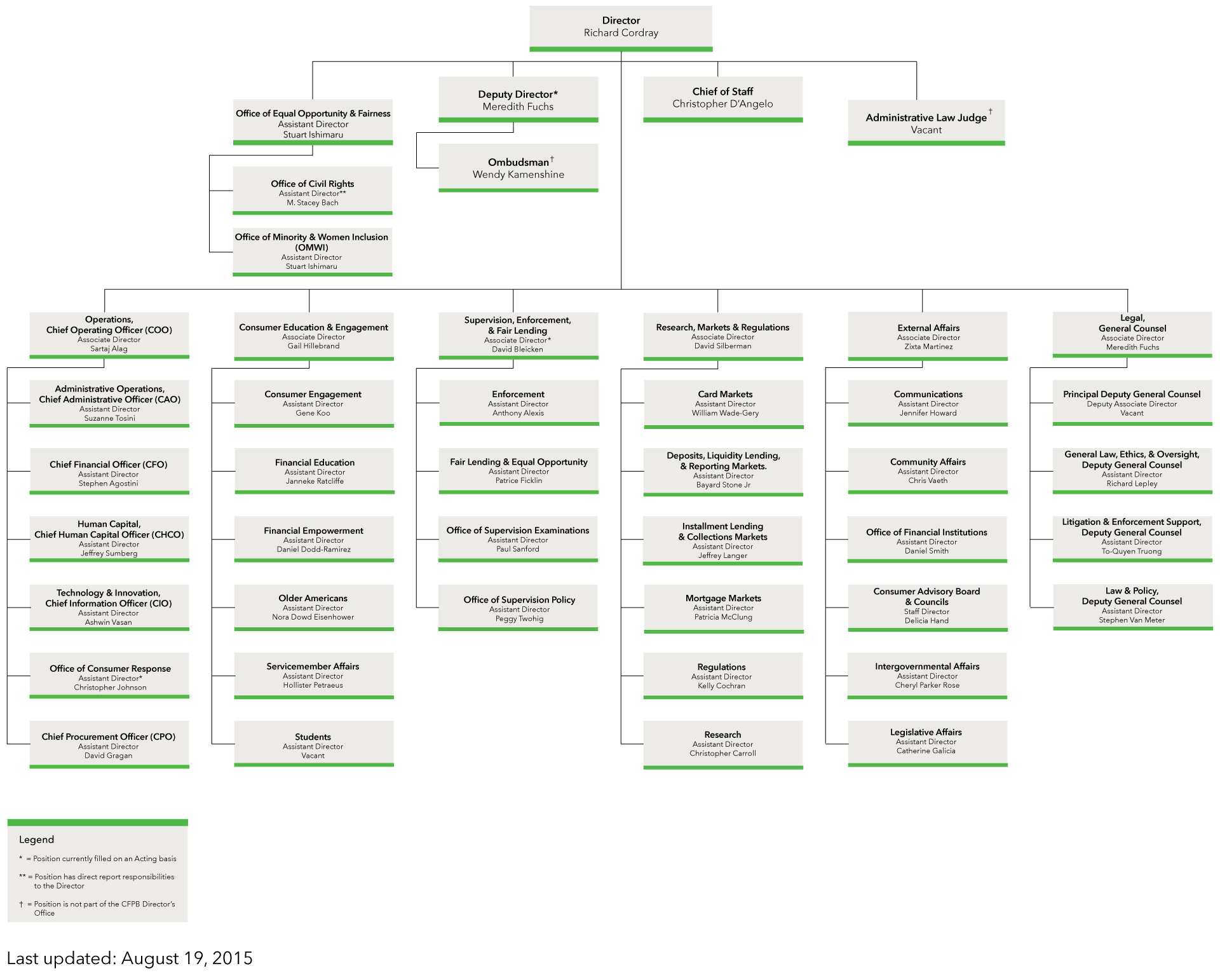 About Us Consumer Financial Protection Bureau Org Chart Consumer Finance Money Matters