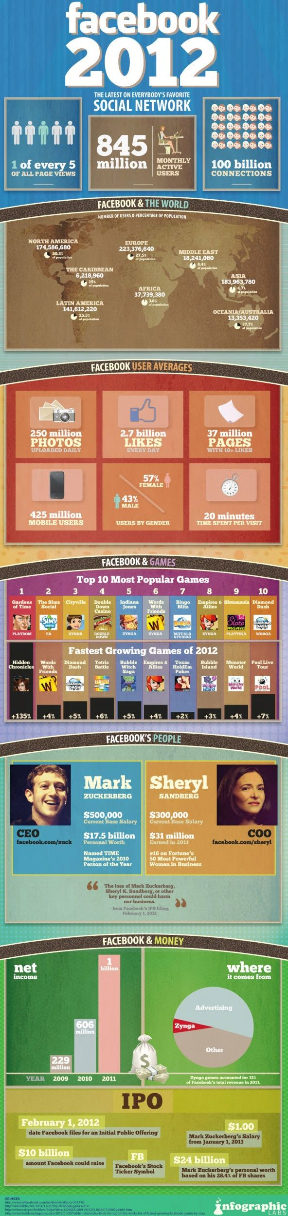 Facebook facts figures and statistics 2012