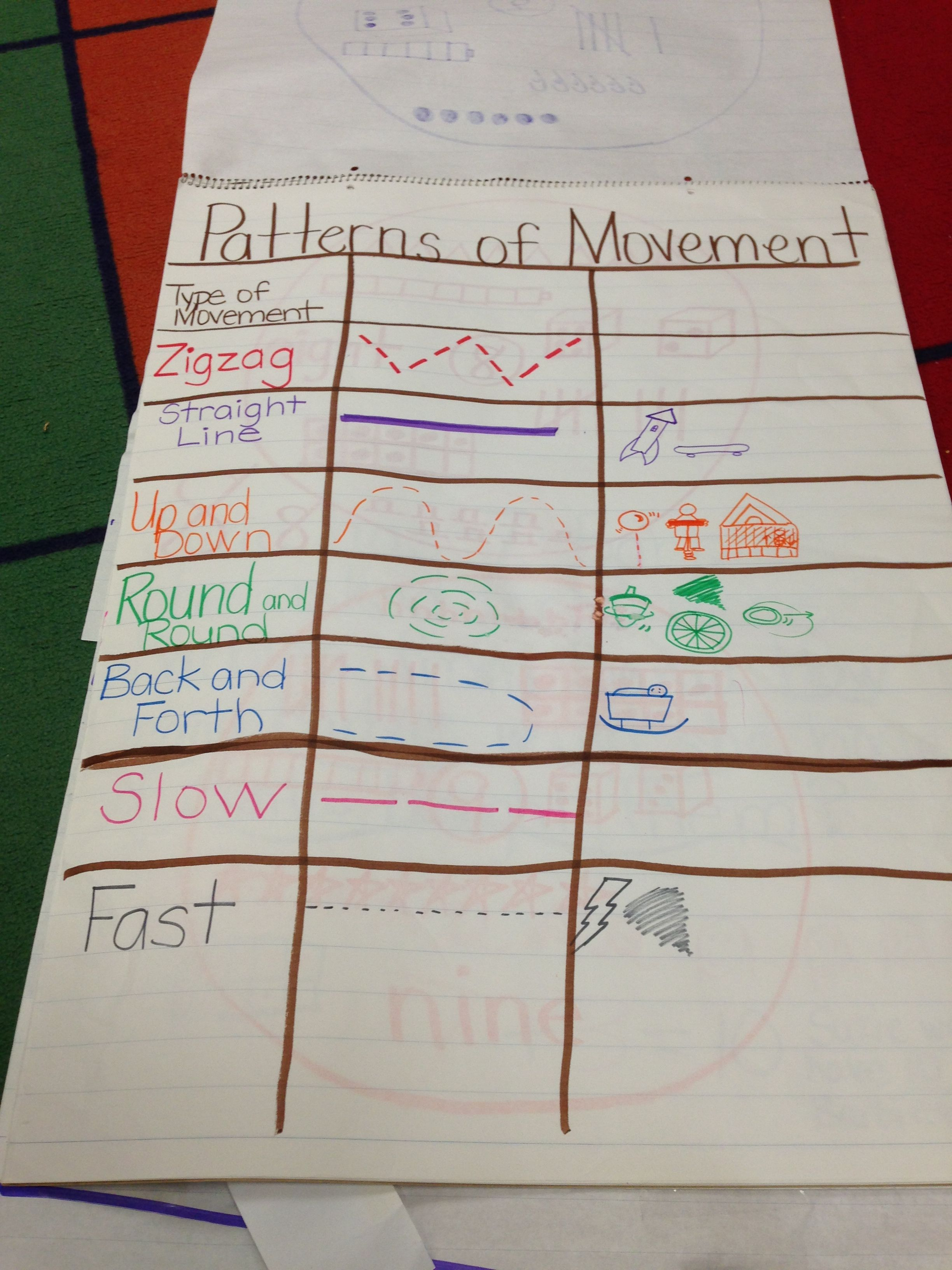 Patterns Of Movement Science Anchor Charts Kindergarten Anchor