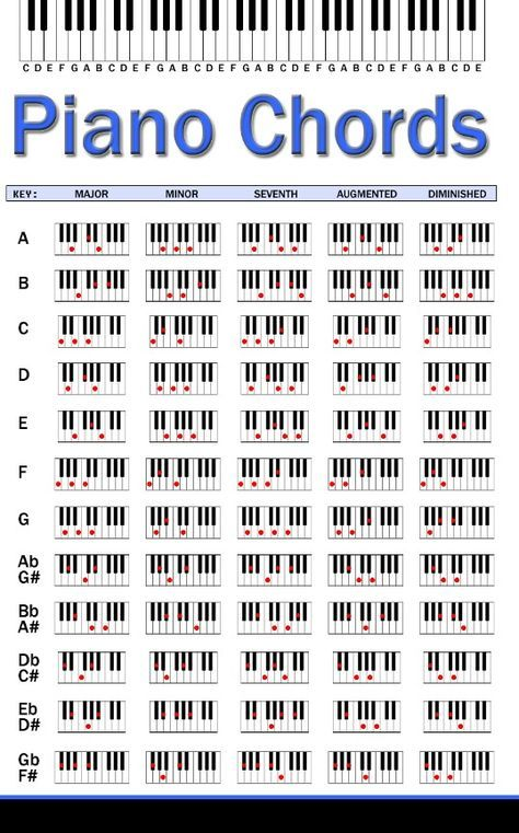 Piano Chords  H For Home    Pianos Sheet Music And
