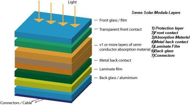 The Layers Of A Solar Module Solar Power Solar Energy