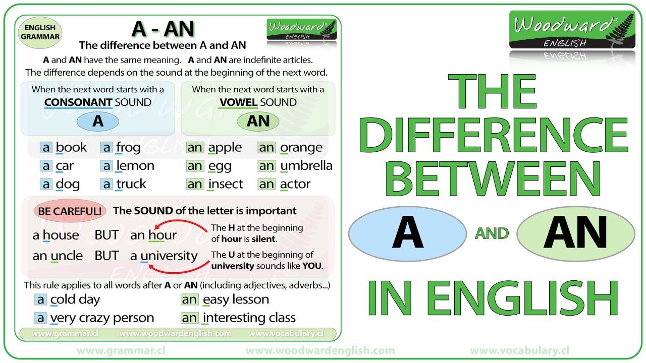 the difference between a and an in english we learn when to use a