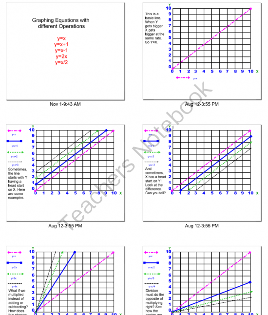 lesson on graphing linear equations and slope intercept y-mx+b ...
