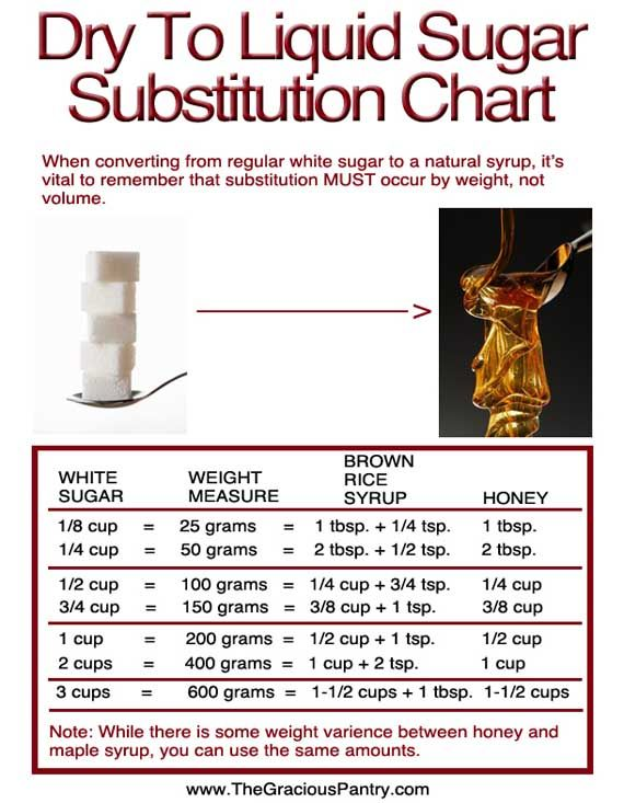 How To Substitute Sugar For Clean Eating The Gracious Pantry Food Substitutions Baking Substitutes Liquid Sugar