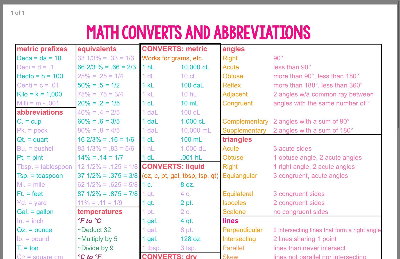 Pin By Mona Cole On Mighty Math Powers Math Cheat Sheet Prefixes Math [ 1442 x 2224 Pixel ]