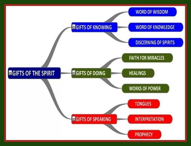 Related image holy spirit gifts pinterest holy spirit and gift of the spirit negle Images