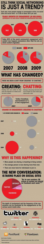 Como está mudando o engajamento social (Redes Sociais, Site, Facebook, Twitter, My Space, Yahoo!, WordPress, Tumblr)