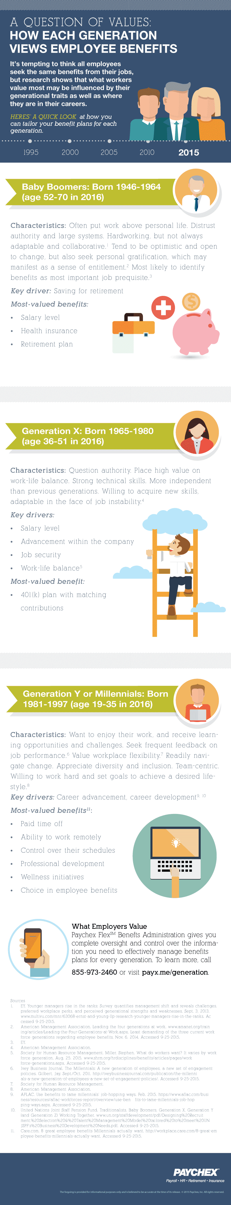 [Infographic] How Each Generation Views Employee Benefits