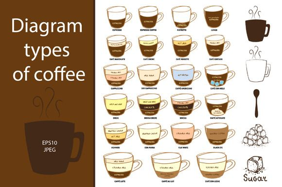 Diagram Types Of Coffee Coffee Infographic Coffee Type Coffee Recipes