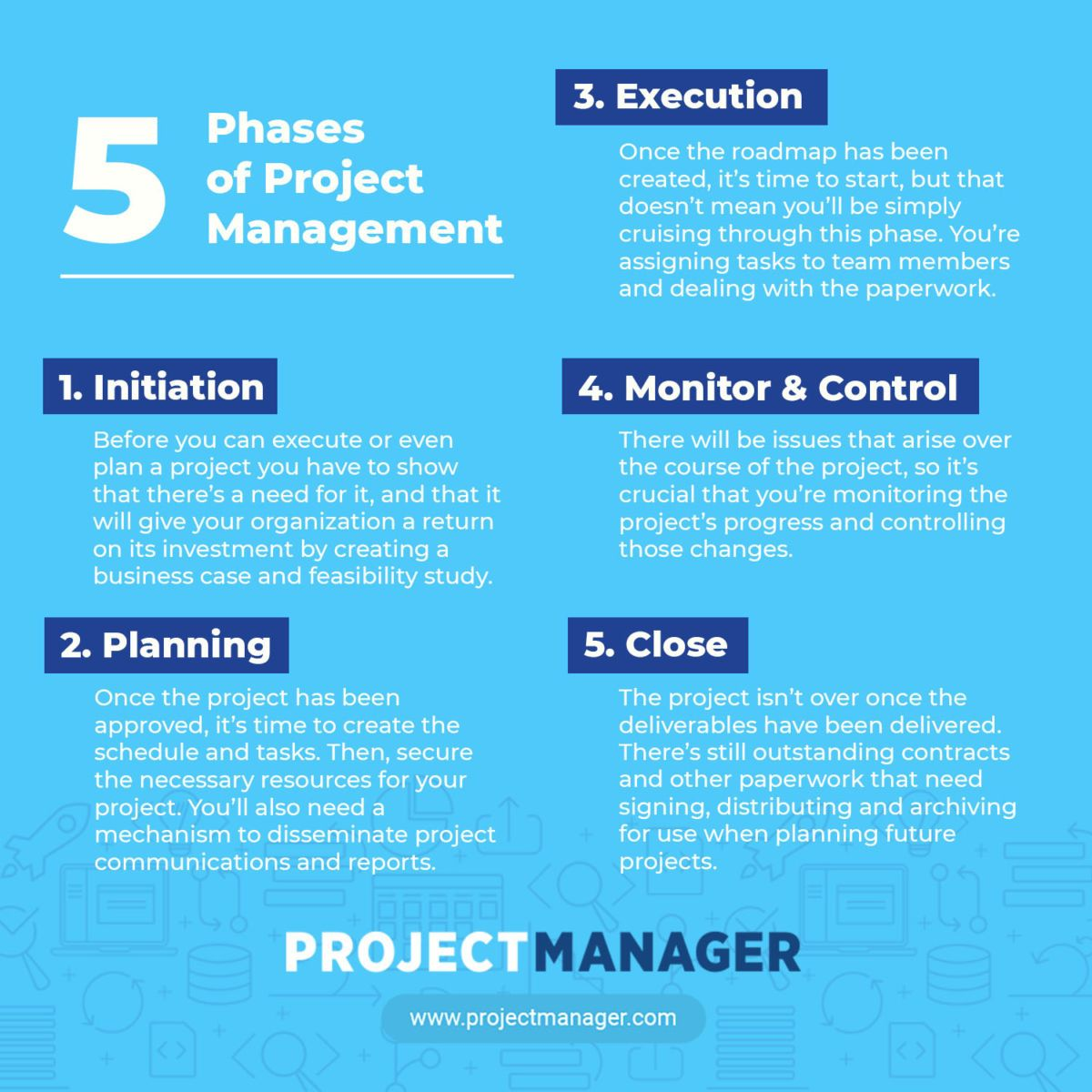 What Are The Phases Of A Project Project Management Project Management Infographic Management Infographic