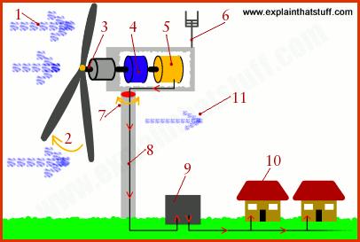 How Wind Turbine Function More Than Just Hot Air Wind Turbine Solar Energy Turbine