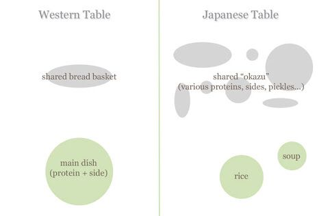 Anese Tablethe Anesetraditional Anesetable Settingsgoogle Searchinteraction Designtable Planle Top Decorationsplace Settings