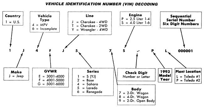 Jeep Wrangler Vin Decoder