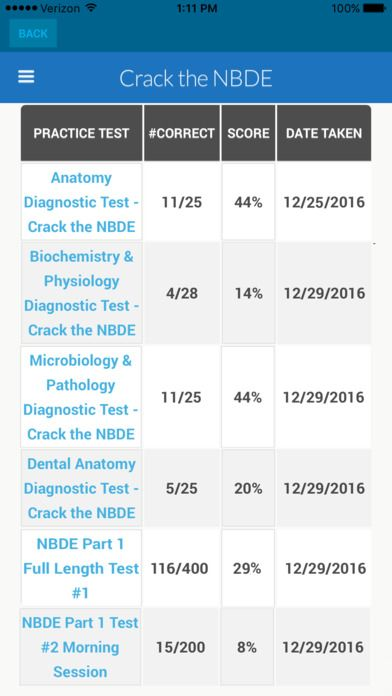 Pin on Crack the NBDE for the National Board Dental