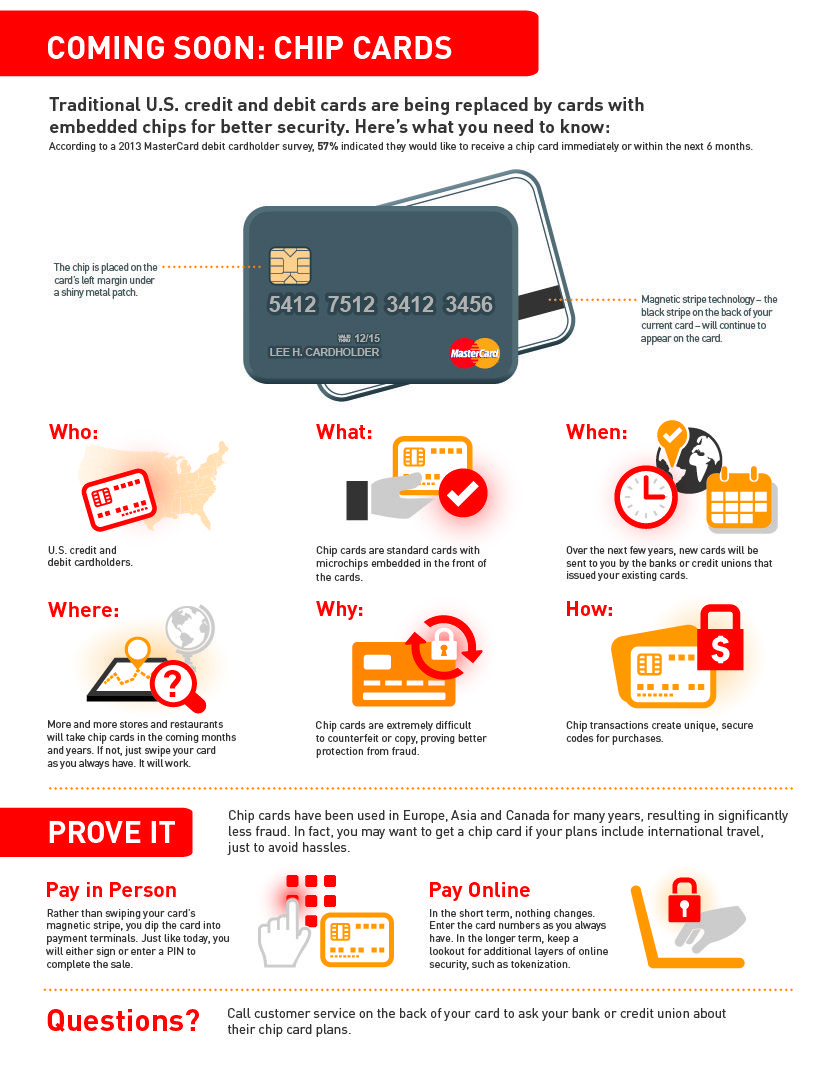 The Chip (Card) is in the Mail Cards, Marketing solution