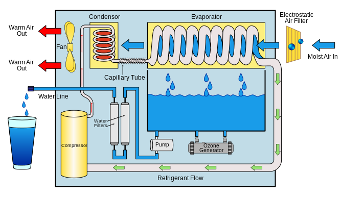 Atmospheric Water Generator Water Generator Atmospheric Water Generator Water From Air