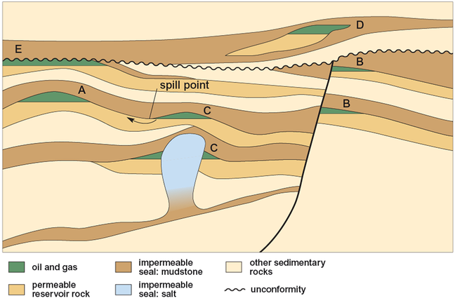 Figure Showing Types Of Trap Geology Petroleum Engineering Oil And Gas