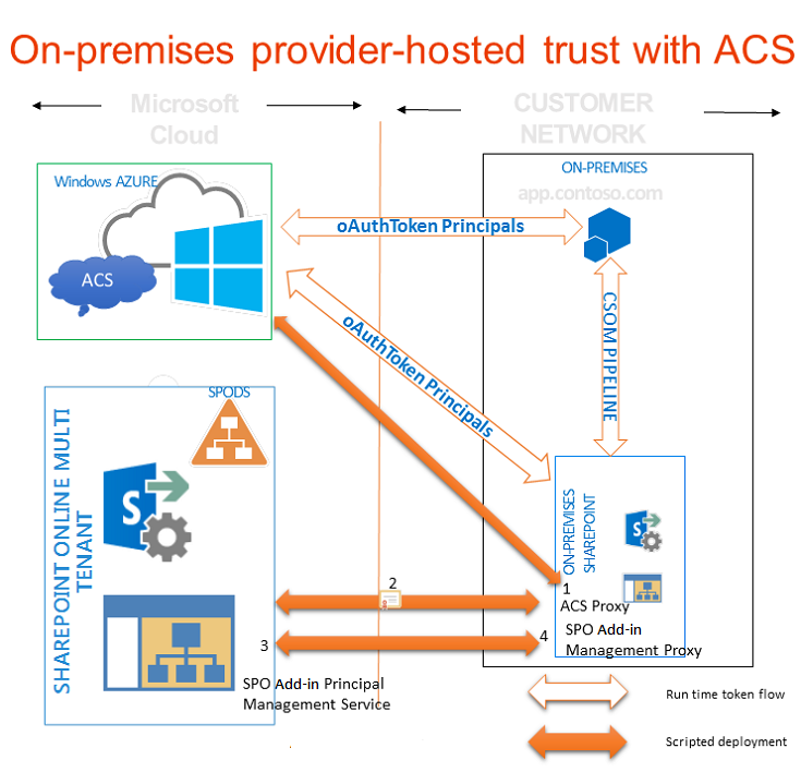 Make ACS work with an on-premises installation of SharePoint