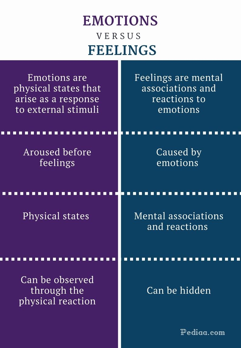 Difference Between Emotions And Feelings Emotions Vs Feelings Comparison Summary Feelings And Emotions Psychology Notes Emotions