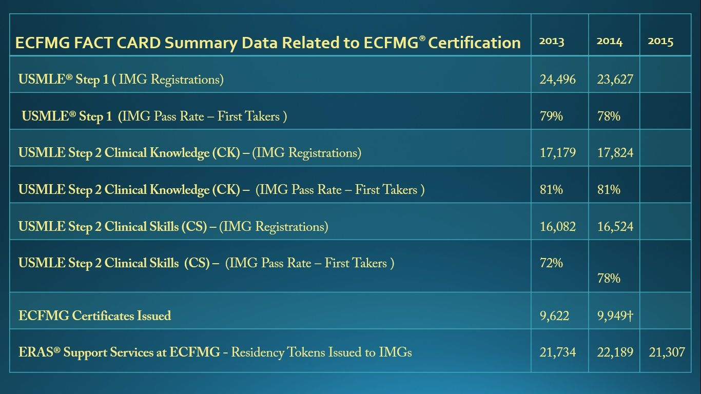 Ecfmg Fact Card Summary Data Related To Ecfmg Certification