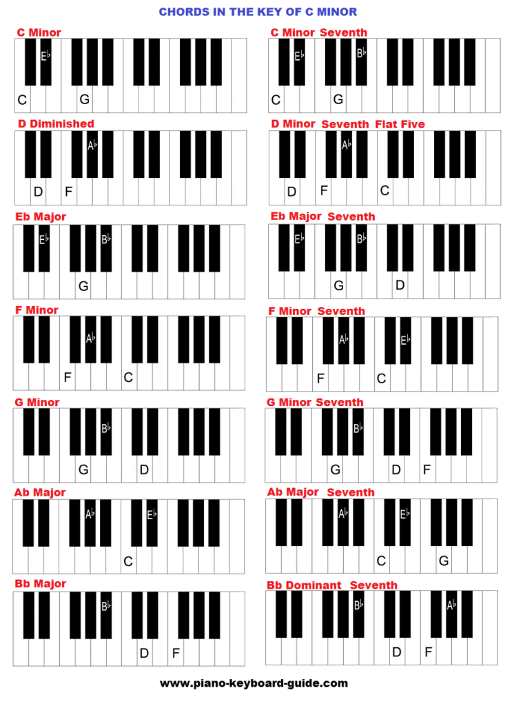 Piano Chords In The Key Of C Minor Lil Cat Pinterest Piano