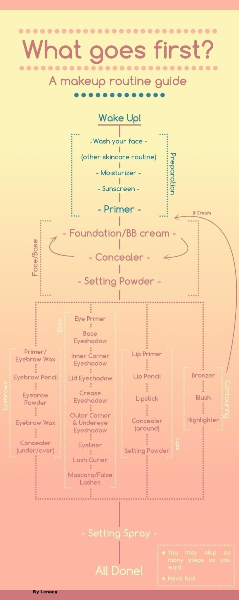 Makeup order of application flow chart Hair and MakeUp