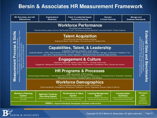 Bersin  Associates Hr Measurement Framework Hr Recruiting And