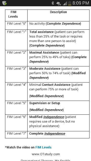 FIM chart Assessments for OTs in Geriatrics Pinterest Chart - occupational therapist job description